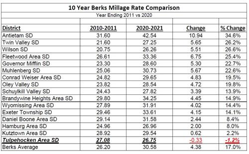 Berks Mill Comparison