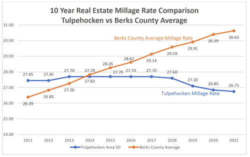 Real Estate Millage
